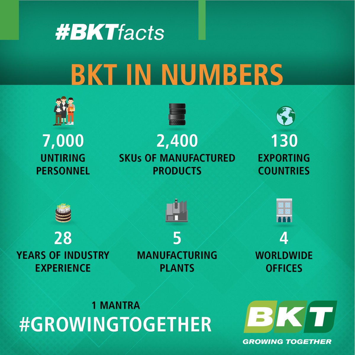 #BKTfacts Where are we today? Let's talk about numbers! Did you know that… https://t.co/wcxJBPWxY4