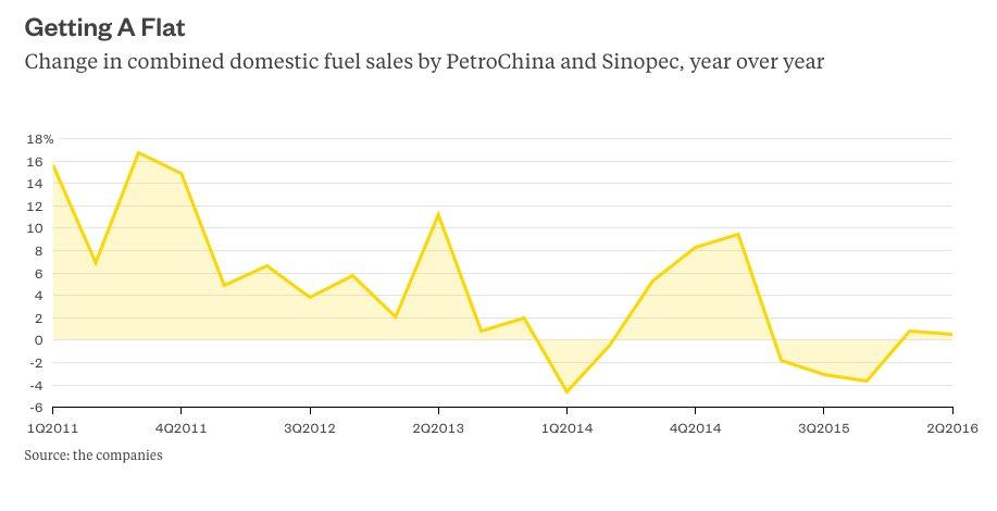 China oil demand raging bull gagging bear   Bloomberg ...