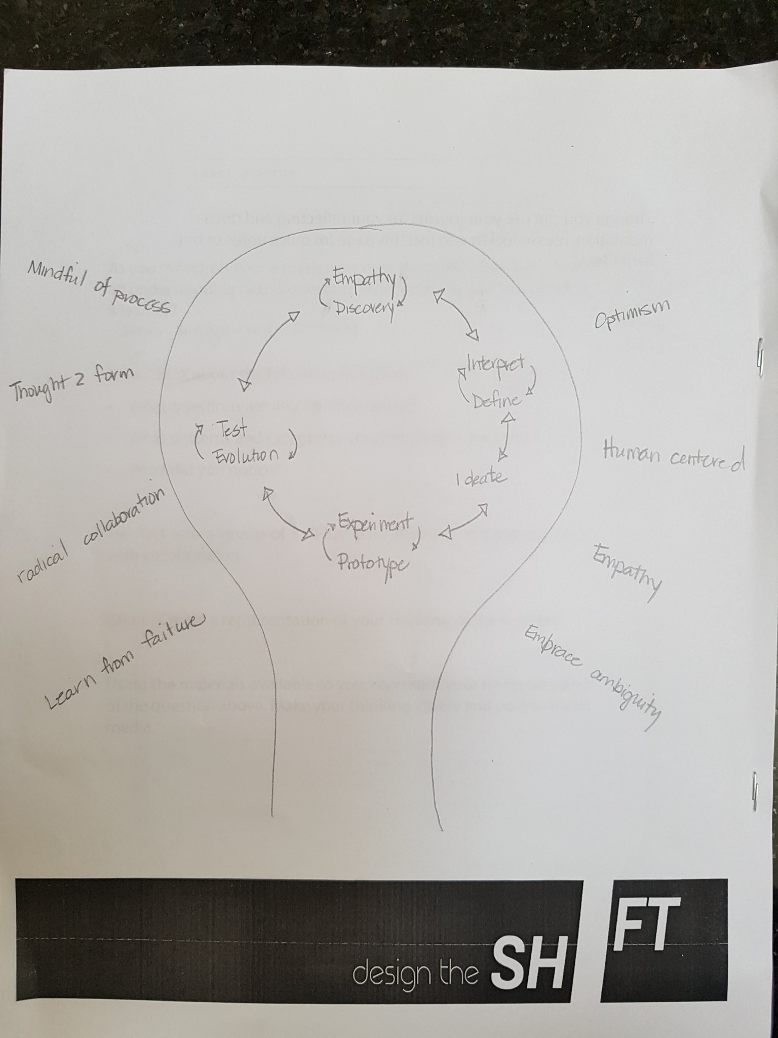 Thought2form another image for design thinking #cbeshift https://t.co/cDGRVdJTkE