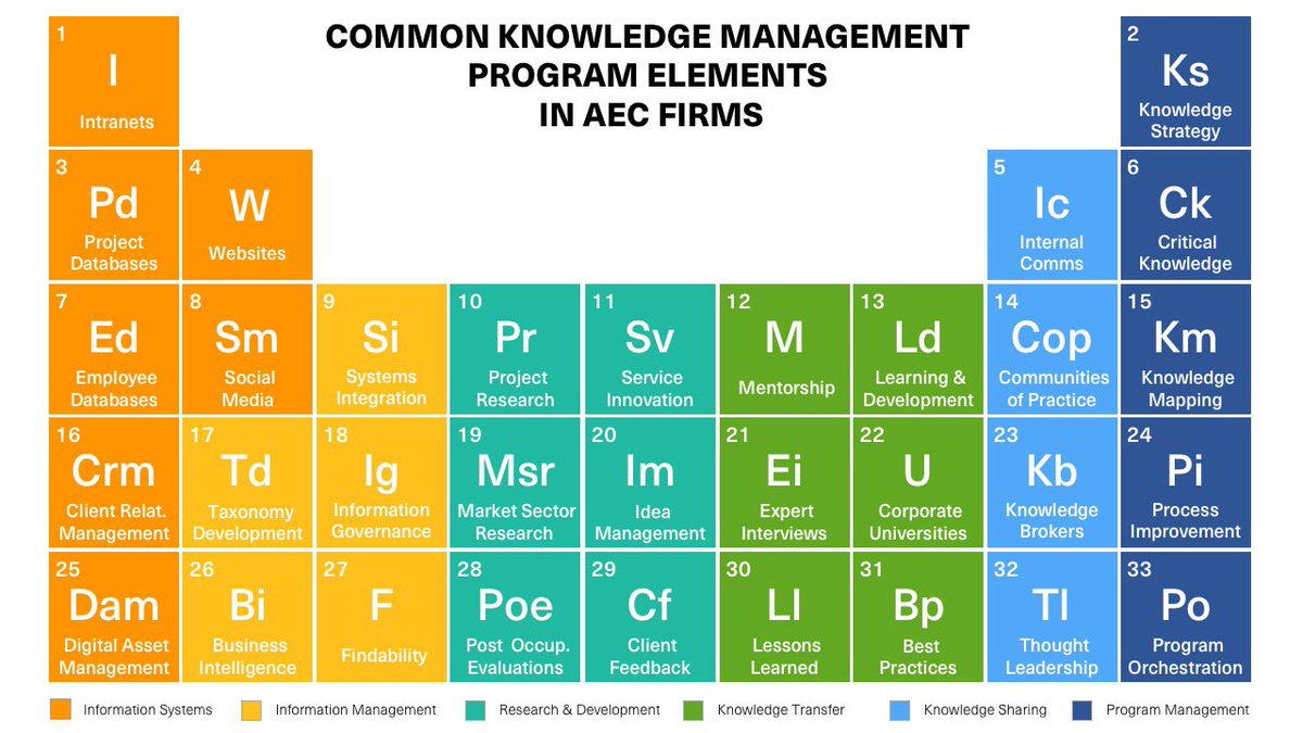 Christopher parsons on twitter vmaryabraham columbiasps this christopher parsons on twitter vmaryabraham columbiasps this is our periodic table of km elements for aec firms i mentioned in my talk gamestrikefo Gallery