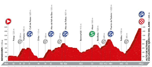 Penultimate stage in the Vuelta and it is certainly no walk in the park. Final climb 21km. Live at 12:00 CET #lv2016 https://t.co/z2f38kIprr