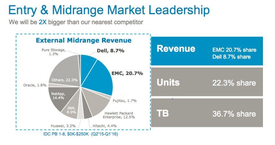 Expanding the Horizon for #Dell #EMC Midrange Storage Customers #DellTechnologies #DellEMC  https://t.co/LHPKAWCByH