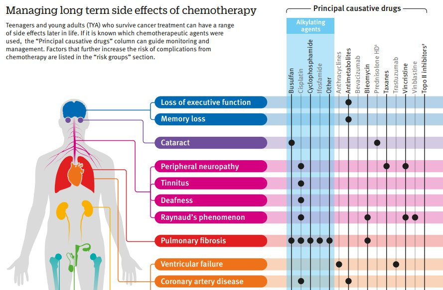 Bmj On Twitter Quot Anticancer Chemotherapy In Teenagers