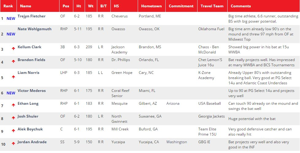 Top Lists 2020.Perfect Game Usa On Twitter Initial 2020 Hs Player