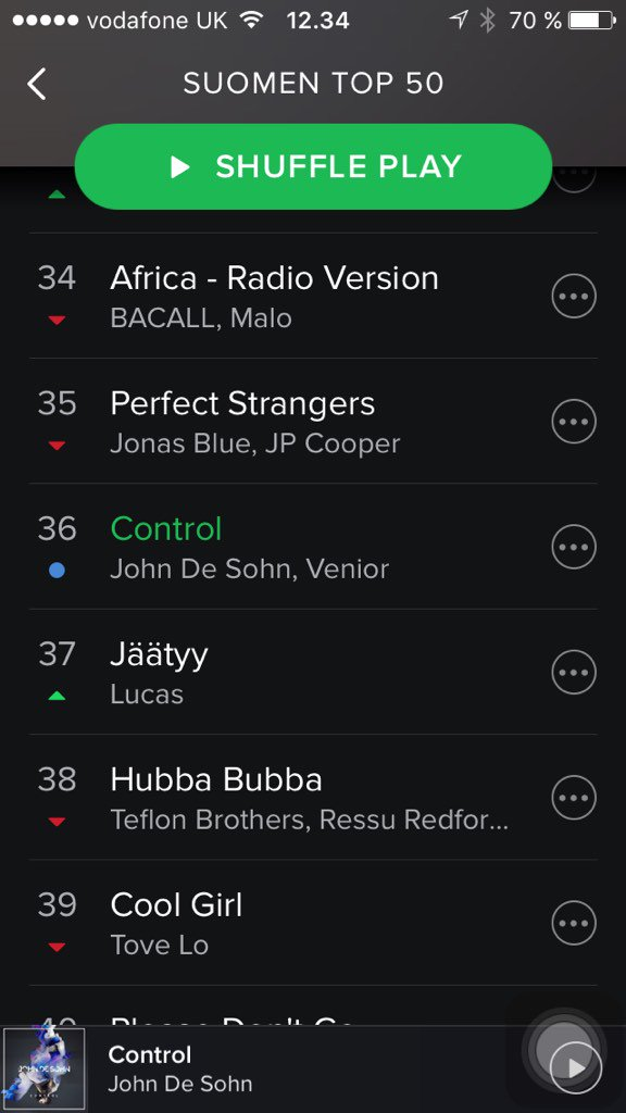 Control #36 on the top50 chart in Finland 🙌🏼🙌🏼🙌🏼 https://t.co/GTySPu4HUd
