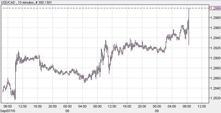 Forex traders uk
