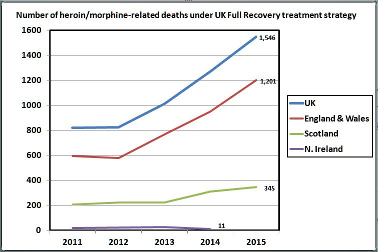 drug recovery uk