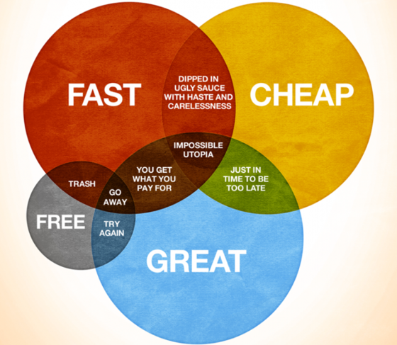 Nancy Friedman On Twitter Venn Diagram For Creative Services Via