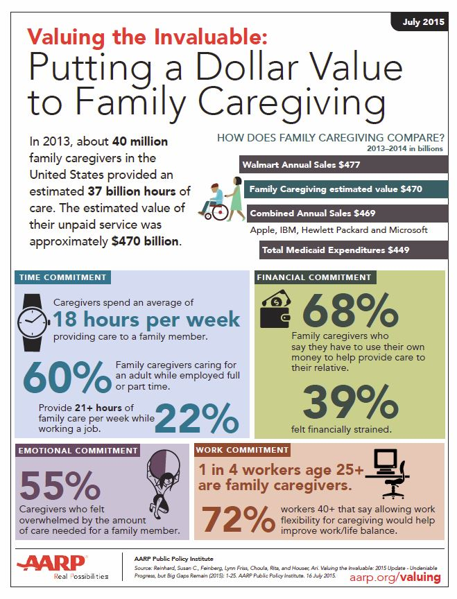 #Caregiving stats: approx. 40M Americans provide 37B hours of care, estimated at $470B #TogetherWeCare @AARP https://t.co/nnLePD3f0S