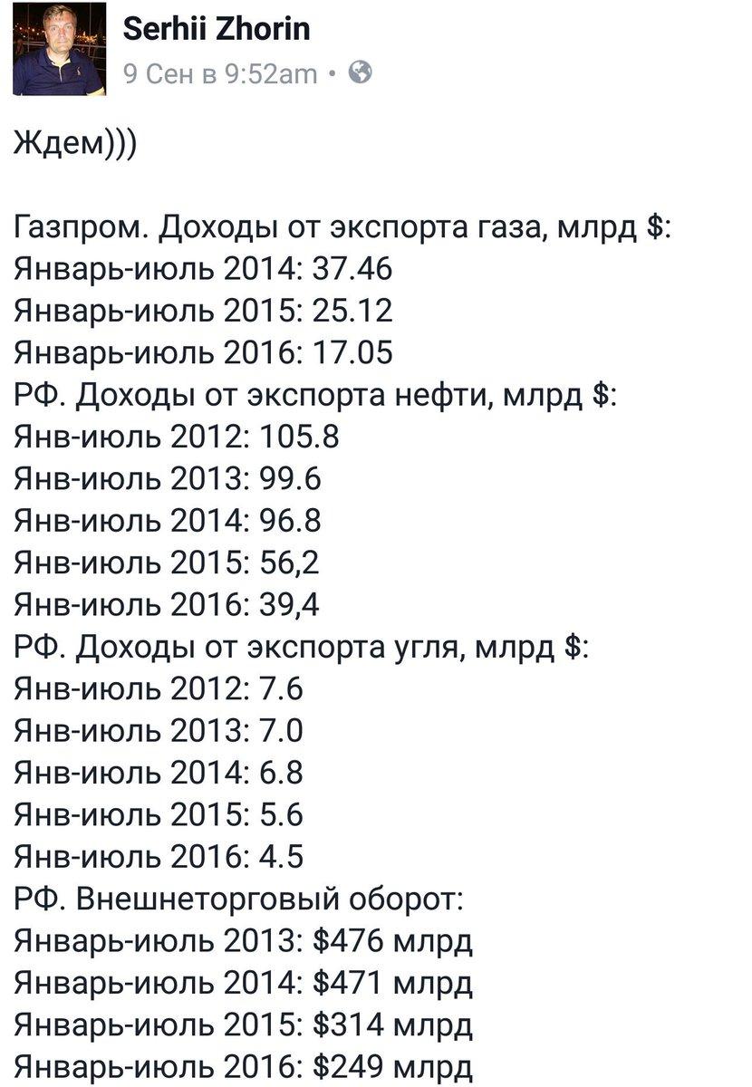 Уровень иностранных инвестиций в экономику РФ резко упал из-за санкций, - эксперт - Цензор.НЕТ 5035