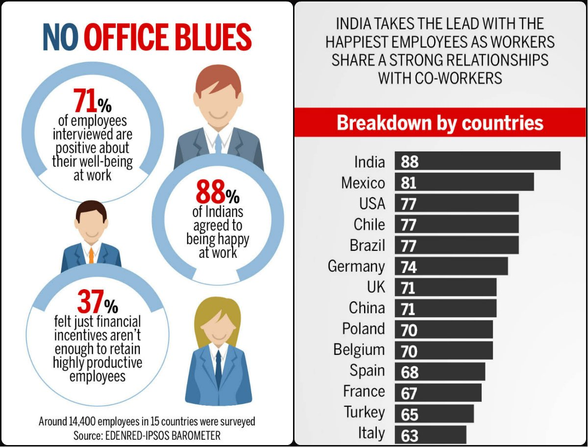 India has world's happiest employees; a study decodes what ...