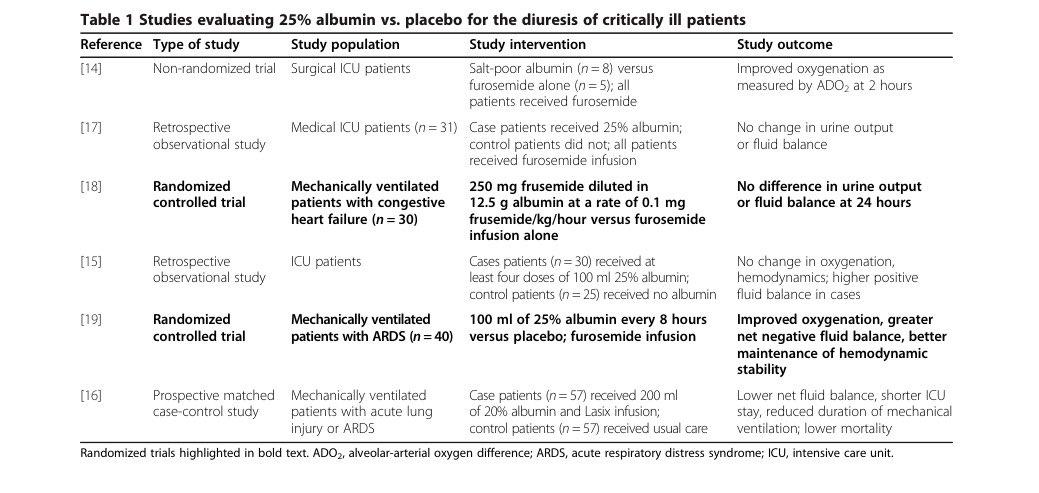 Furosemide and albumin infusion