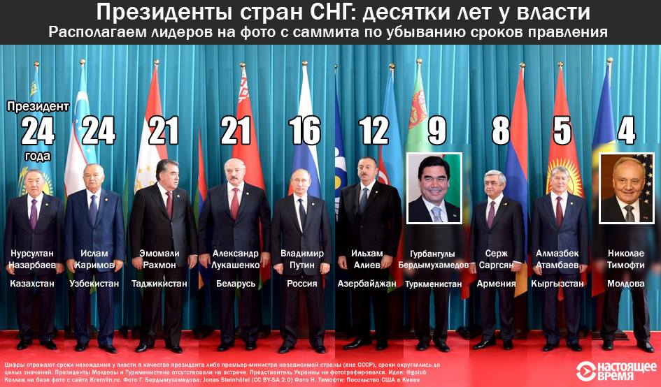 Бессменный президент Узбекистана Каримов перенес инсульт - Цензор.НЕТ 2608