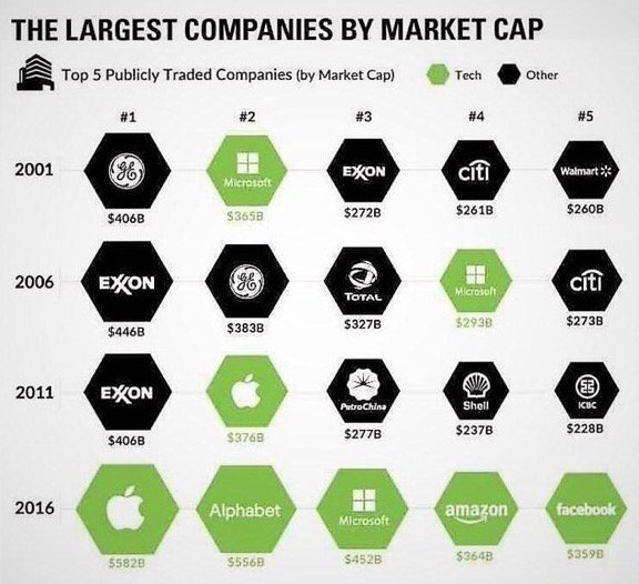 Largest companies by market cap - #fasterfutures https://t.co/pnUz9bH4hH