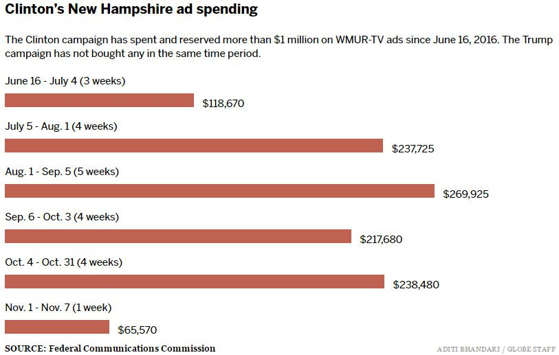 Donald Trump is late in airing ads in New Hampshire
