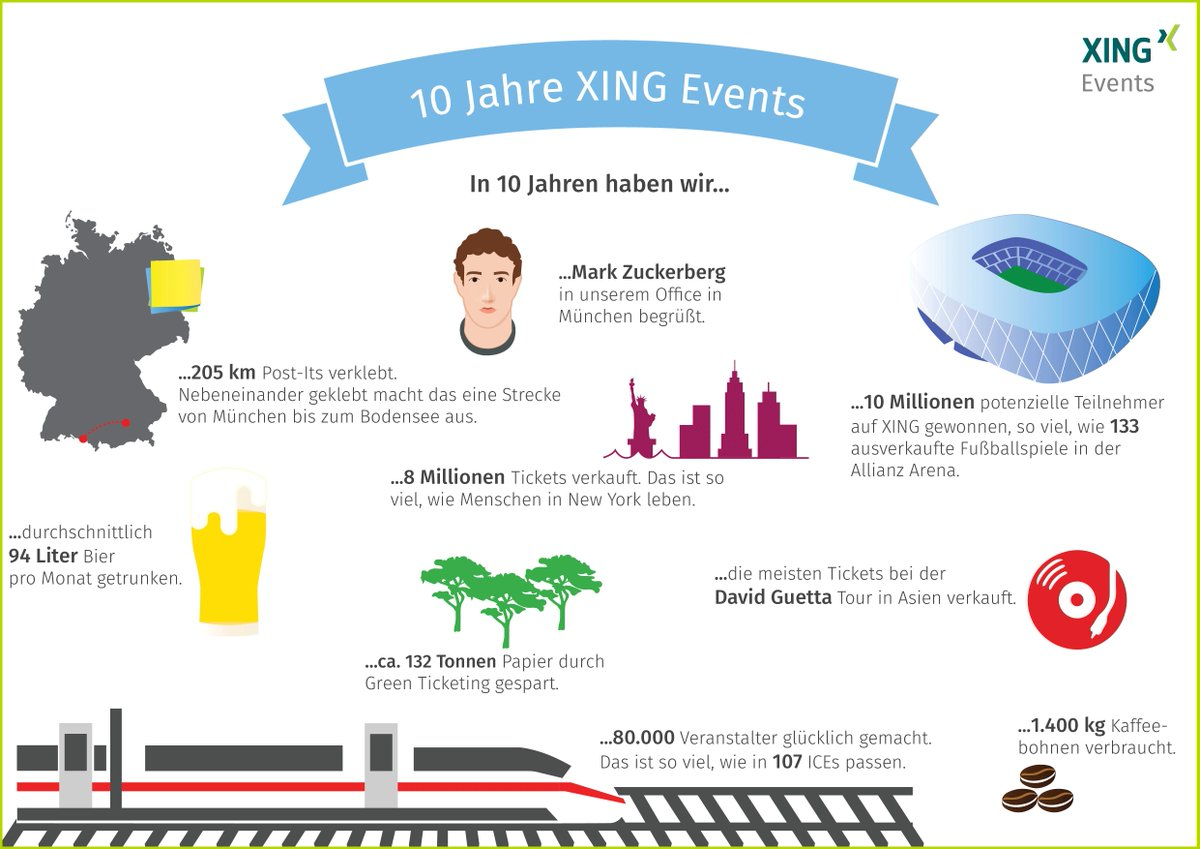 Vom Startup zum Experten für Business-Events: Die Highlights aus 10 Jahren XING Events.#xing https://t.co/FJvX9qSjvE https://t.co/x4Yp02wOv7