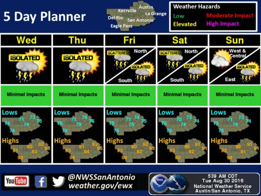 Scattered showers expected to hit Austin on Tuesday morning