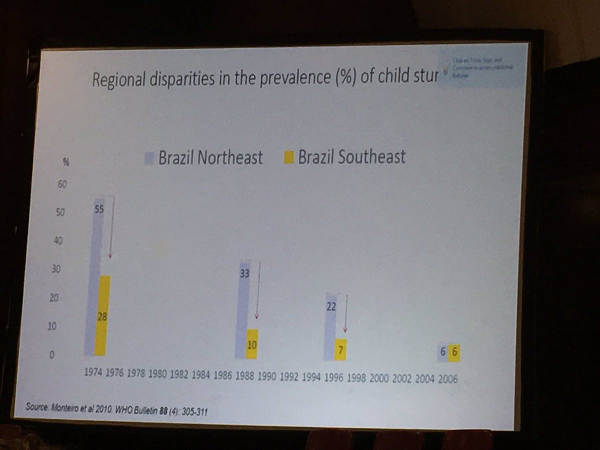 Amanda Lee On Twitter Inequalities In Stunting Can Be Reduced Workshop Manual Maintenance Electrical Wiring Diagrams Toyota Hiace Rapidly Income Distribution Key Carlos Monteiro Wnct2016 Worldnutrition
