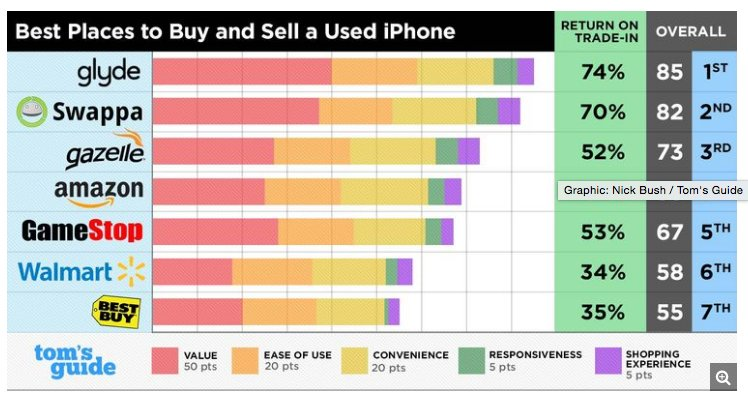 Best Places to Buy and Sell a Used iPhone - Undercover Report https://t.co/yI3KD9krsK tip @Techmeme https://t.co/5b76TAFROV