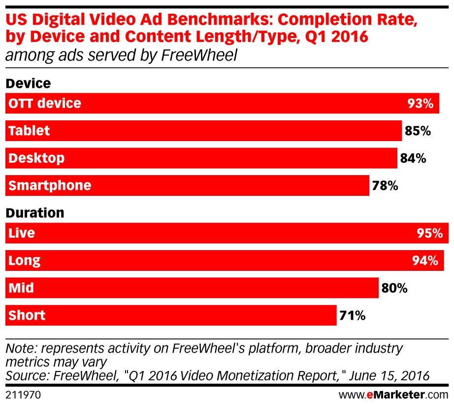 How are marketers measuring #video effectiveness across platforms? Read here: https://t.co/BRO6X3nC3X #eMarketerPRO https://t.co/2DvqmMeb7R