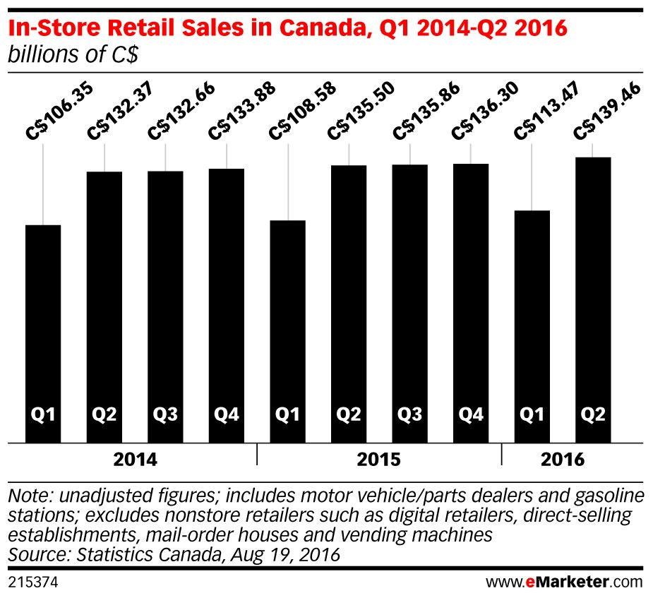 In-store #sales in #Canada continue to tick upward: https://t.co/pJkouohS0T https://t.co/aJKGzvM9j5