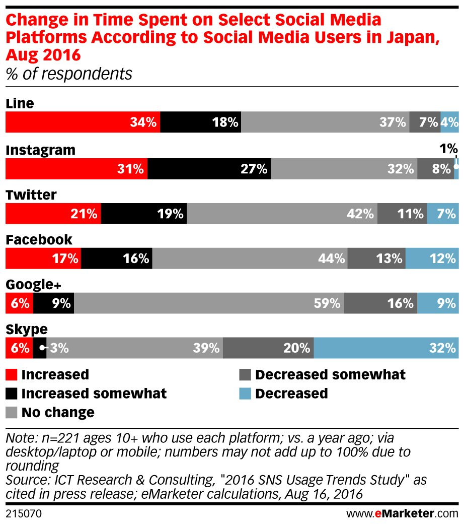 #Smartphone users in #Japan spent the most time in @LineAppUSA, followed by @instagram: https://t.co/1ds2QWSUu1 https://t.co/Yj4pq9Xpt6