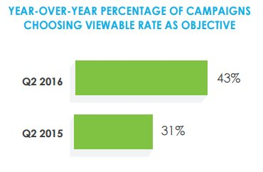 Percentage of campaigns choosing viewable rate as the objective increased 12% YOY: https://t.co/3YEQ2R0DhC https://t.co/XwQMwpvISs