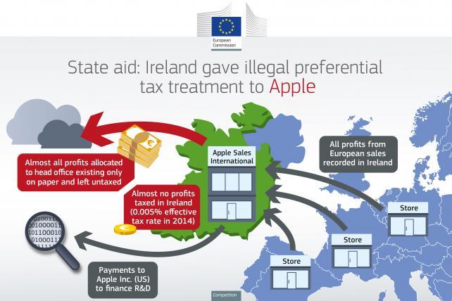 Apple's $14.5 billion EU tax ruling: here's what you need to know https://t.co/ke840M8WJI https://t.co/P2QXNYuTEv