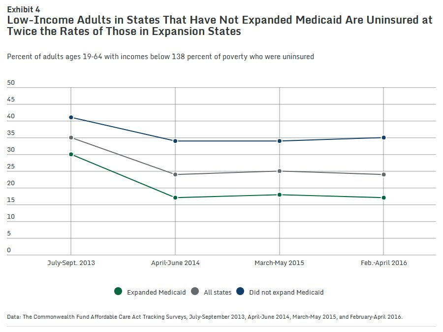 nejm on twitter healthpolicy data watch uninsured adults by