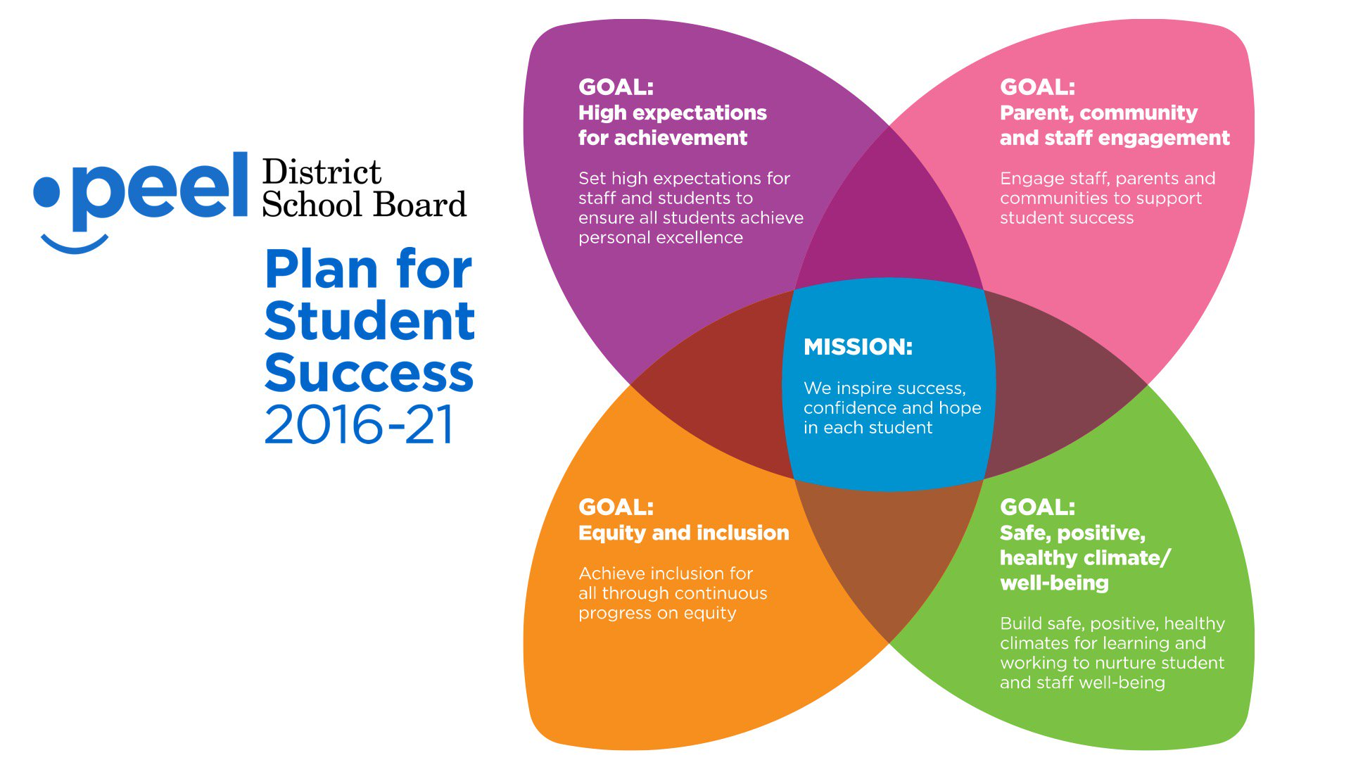 """Peel School Board: Peel District School Board On Twitter: """".@PDSB_Director"""