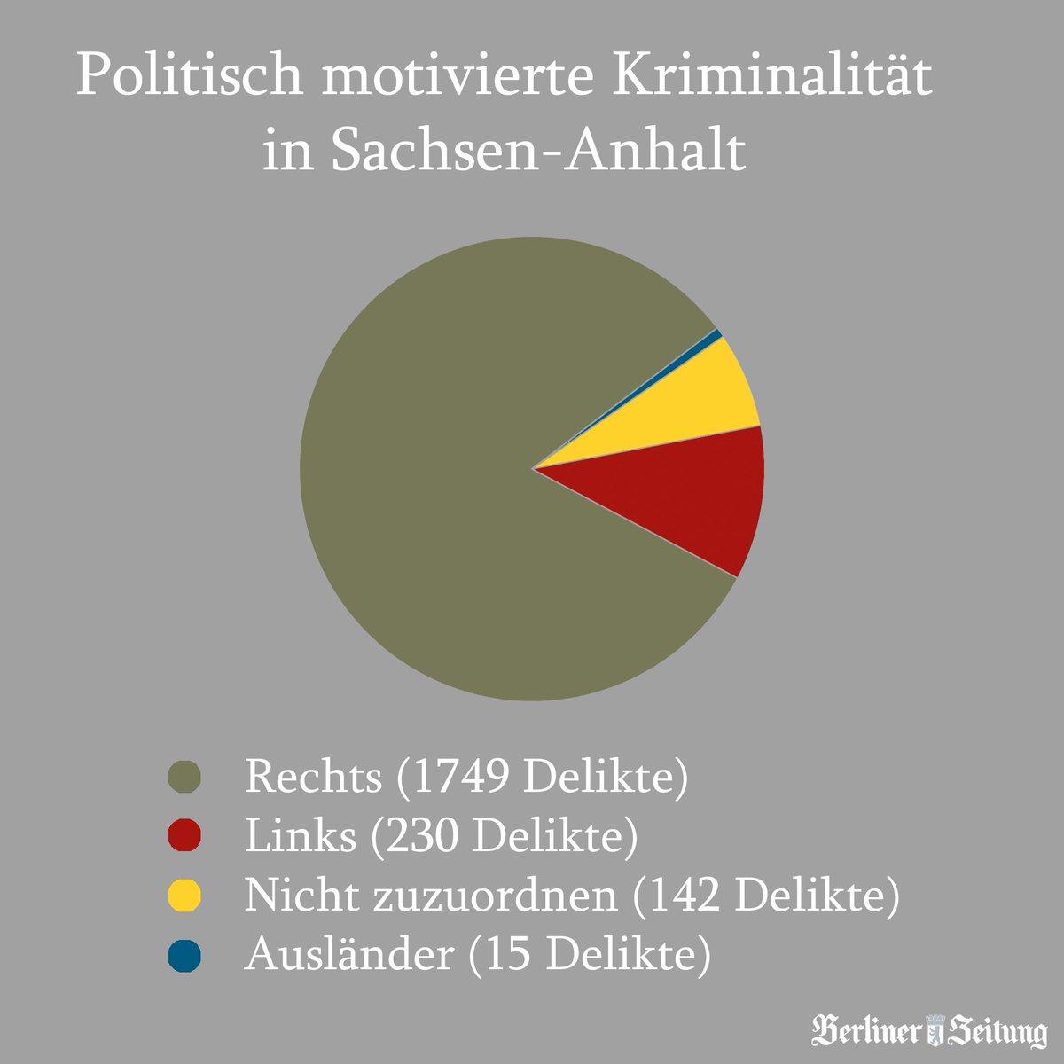 Anfrage der @AfD_LSA zur Kriminalität in Sachsen-Anhalt geht nach hinten los: https://t.co/890IGAKJB3 #AfD
