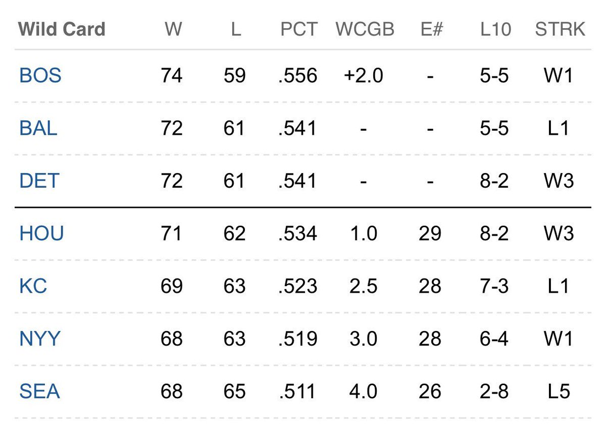 Astros one game back in the Wild Card