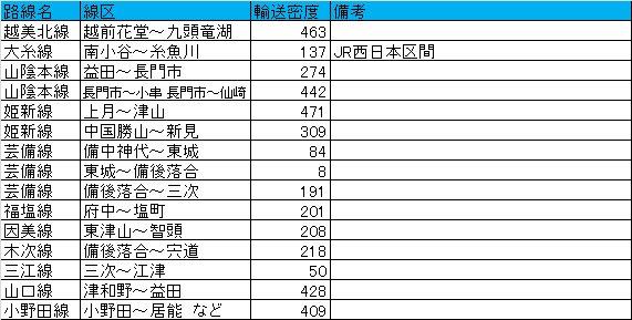 三江線より少ないところも……芸備線で8とか…… JR西日本の営業密度500人/日以下の線区一覧 他のJRは明日のせます 「週刊鉄道経済」 - ITmedia ビジネスオンライン : https://t.co/Hq26pbEt6I https://t.co/Sx8DKvUdCS