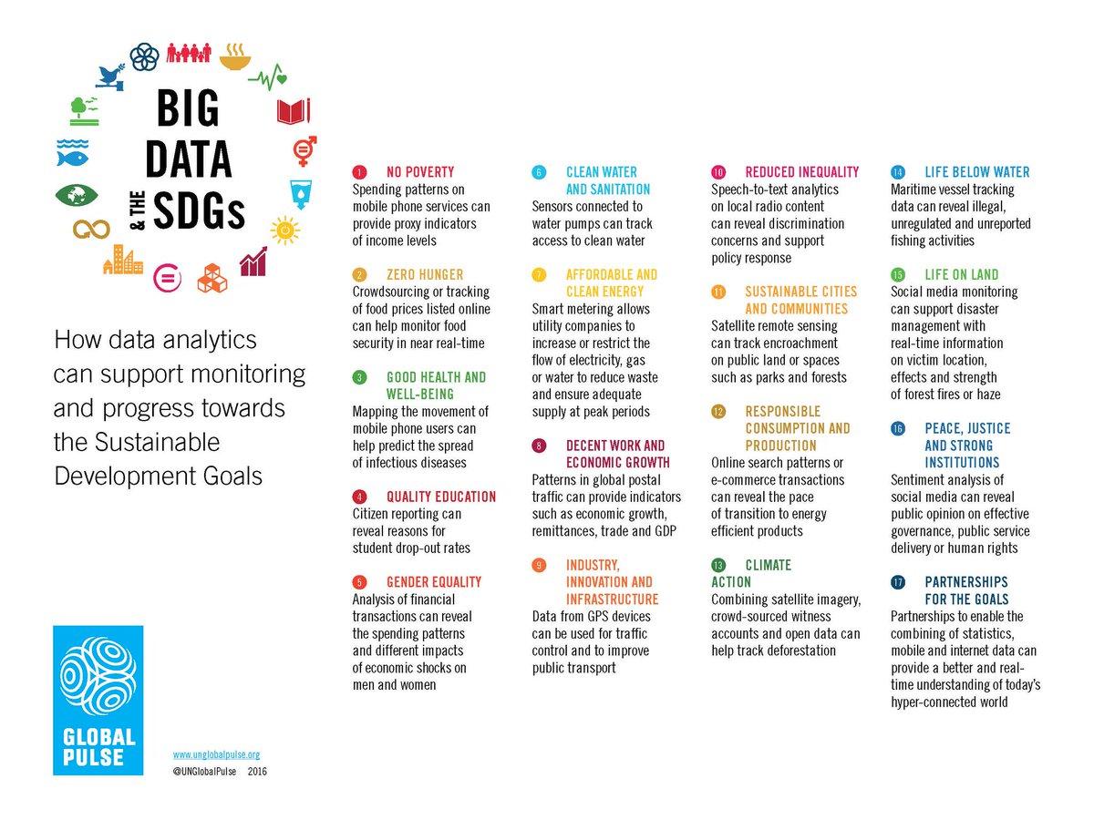 Illustrative examples of #BigData for each of 17 Sustainable Development Goals #Data4SDGs #Agenda2030 #UNBigData2016 https://t.co/EhmPZSrhNc