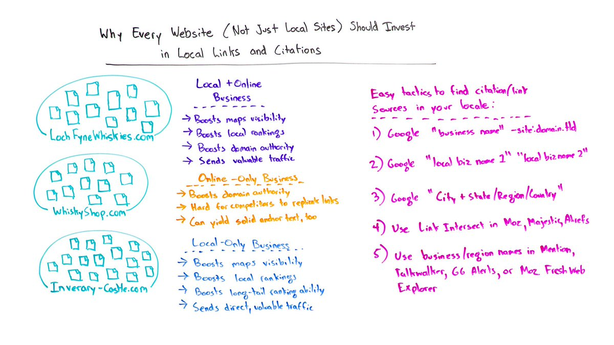 Investing in local links https://t.co/7dalhHus1D even if you're not a local business #contentmarketing via @randfish https://t.co/yaLD4nExA5
