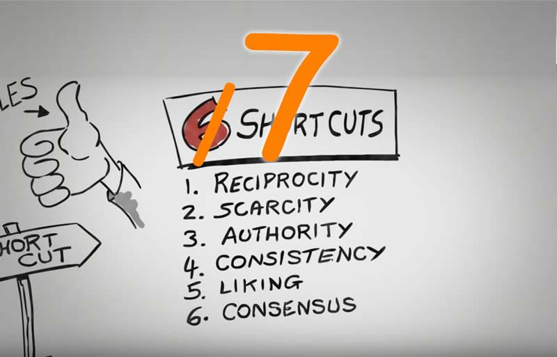 Shocker: Robert Cialdini adds #7 to his classic 6 Principles of #Influence #persuasion https://t.co/rro1c9We4m https://t.co/C47mJEd2Q1