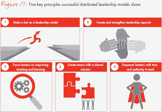 transformational leadership and economic efficiency Enhancing effectiveness and efficiency of  for global business and economic  teacher on promoting transformational leadership behavior.