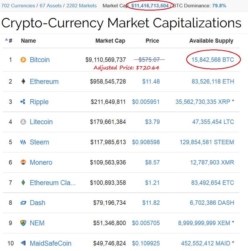 """Tone Vays @Bitcoin on Twitter: """"The #Bitcoinmaximalist ..."""