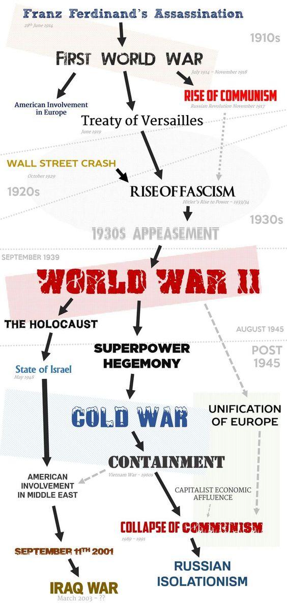 us history simple timeline