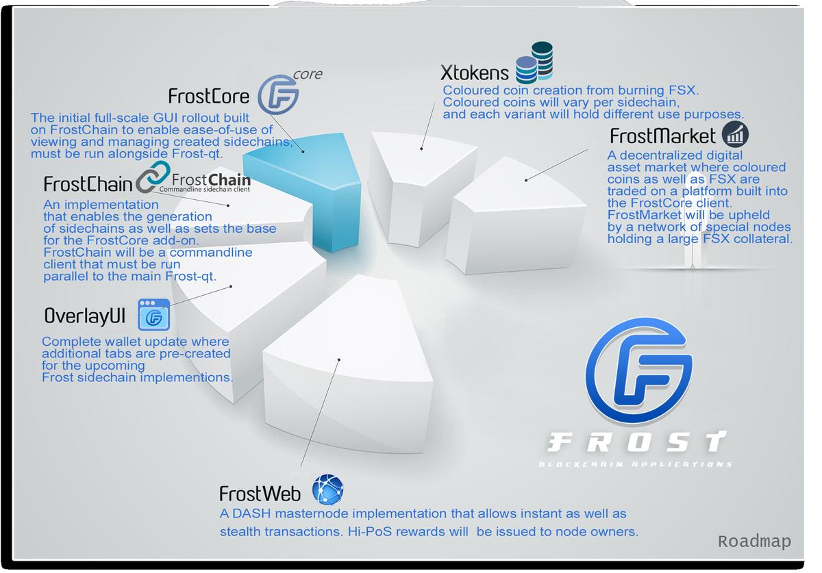 Frost Development (@Frost_dev) | Twitter