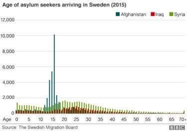 @BBCWorld presenterar @Migrationsverk lista på åldersfördelning på migranterna.