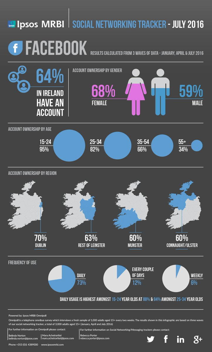 ipsos mrbi on twitter our detailed infographics on facebook
