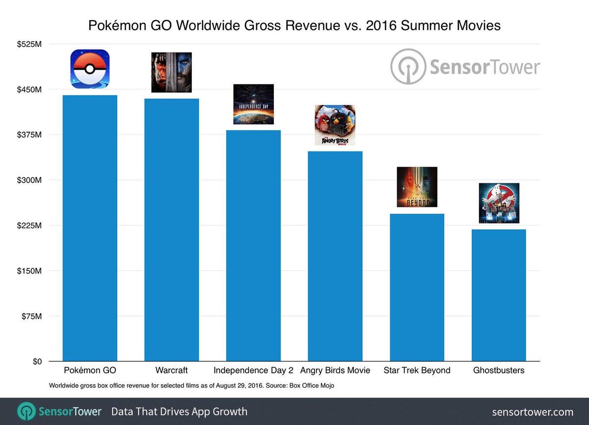 「ポケモンGO」1.8億ダウンロードで、売上が440億円を突破した。 やばい、アプリの中ではぶっちぎりすぎて、映画と比較されはじめた。 でも、2016夏映画に入れても、1位になっちゃうっていう。インデペンデンスデイ2でも勝てない