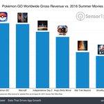 ポケモンGOの売り上げがヤバすぎる...人気映画を軒並み勝っている!