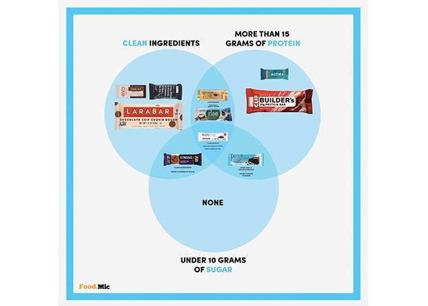 Mic on twitter use this venn diagram to find your ultimate protein 1134 am 2 sep 2016 ccuart Choice Image