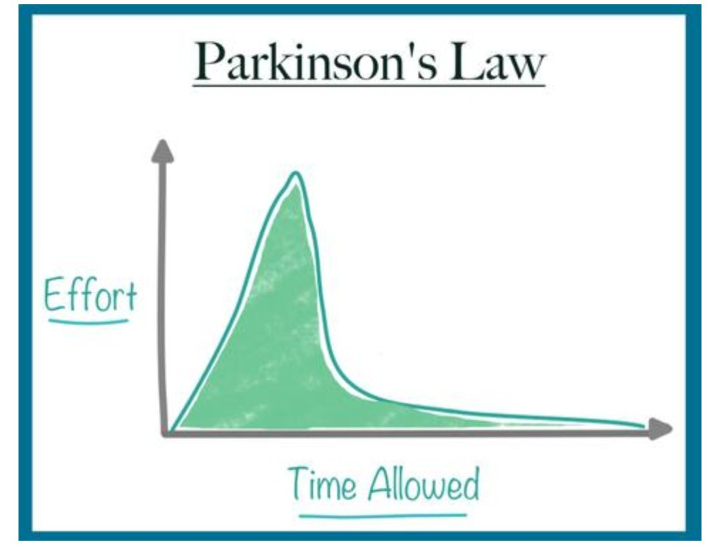 applying parkinsons law - 1002×774