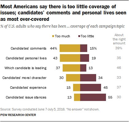 55% of Americans say candidates' stances on issues has received too little coverage https://t.co/h3aUYo9QjP https://t.co/2QPqKOA9QQ