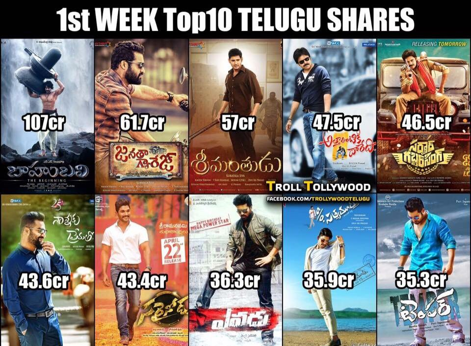 1st Week Top 10 #Telugu Films  @tarak9999 - 3 @urstrulyMahesh - 1 @PawanKalyan - 2 @alluarjun- 2 #RCT- 1 #Prabhas- 1 https://t.co/fQnlNt0EgB