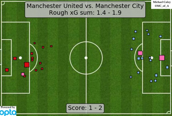 xG map for the Manchester Derby. A wonderfully fun game. United's good total is about 50% Bravo Bloopers. https://t.co/EUuHiw8qkM