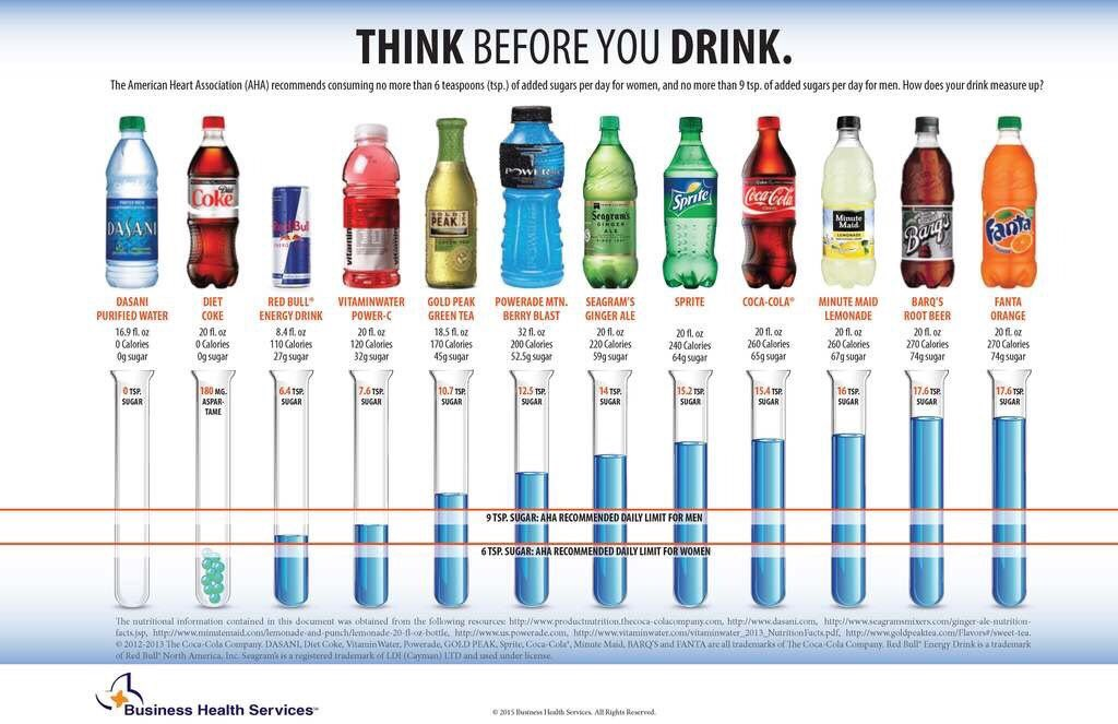 Great infographic highlighting processed sugar content in soft drinks: water has 0 #KeepItSimple https://t.co/0aSE0udHUE